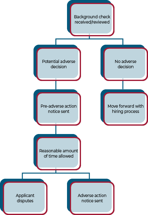 adverse action chart